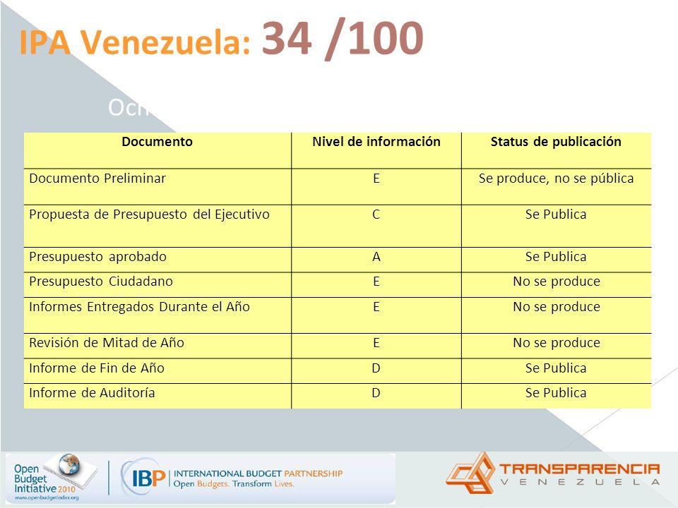 IPA Venezuela: 34 /100 Ocho documentos de presupuestos básicos DocumentoNivel de informaciónStatus de publicación Documento PreliminarESe produce, no
