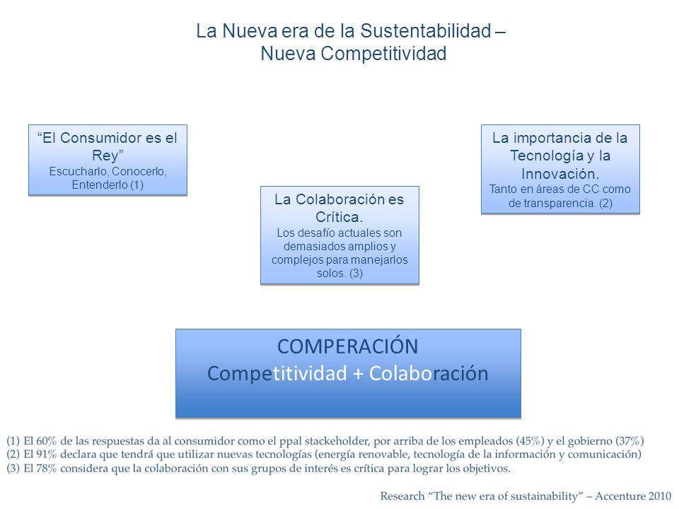 La Nueva era de la Sustentabilidad – Nueva Competitividad COMPERACIÓN Competitividad + Colaboración COMPERACIÓN Competitividad + Colaboración El Consumidor es el Rey Escucharlo, Conocerlo, Entenderlo (1) El Consumidor es el Rey Escucharlo, Conocerlo, Entenderlo (1) La importancia de la Tecnología y la Innovación.