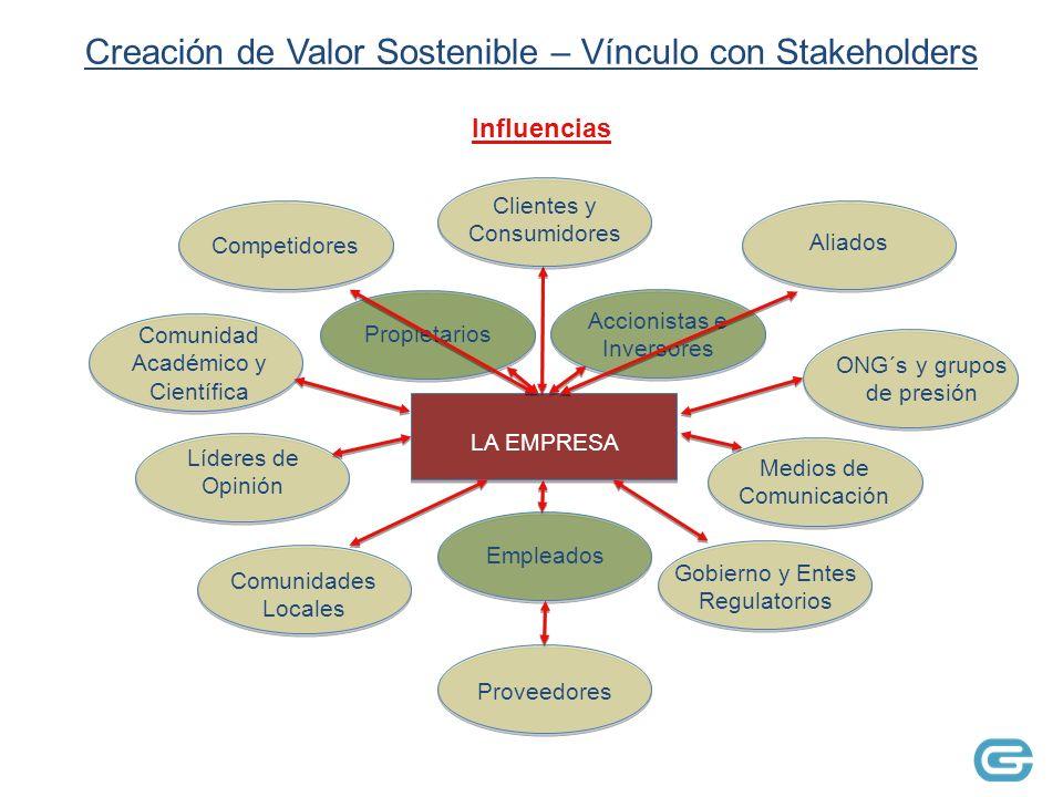 Creación de Valor Sostenible – Vínculo con Stakeholders EmpleadosPropietarios Accionistas e Inversores LA EMPRESA Aliados Medios de Comunicación Proveedores Líderes de Opinión Comunidades Locales Clientes y Consumidores Gobierno y Entes Regulatorios ONG´s y grupos de presión Comunidad Académico y Científica Competidores Influencias