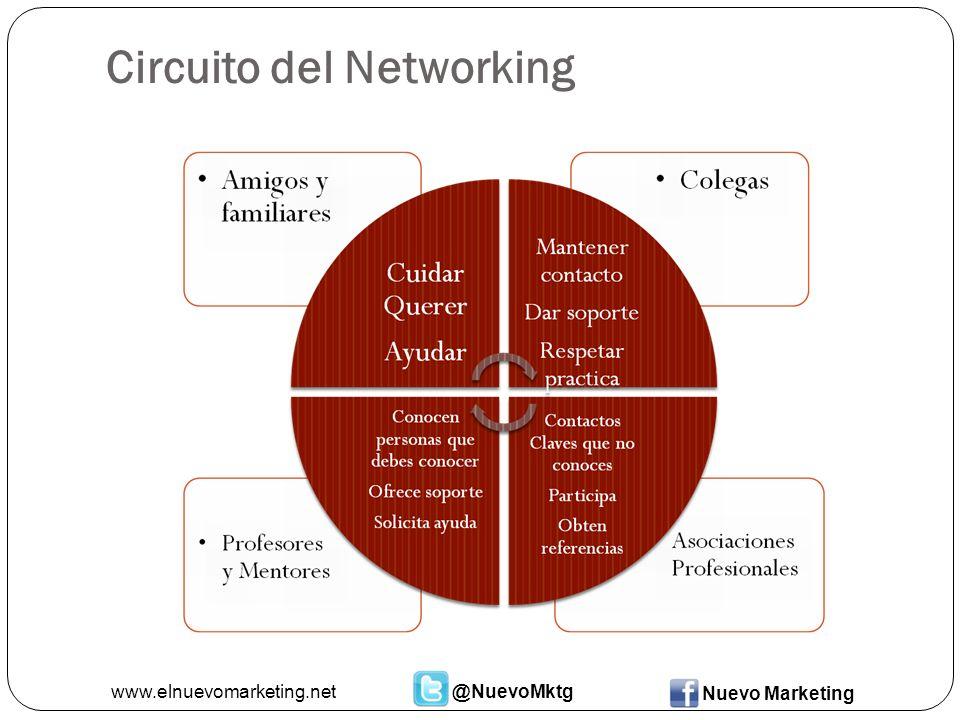 Circuito del Networking www.elnuevomarketing.net@NuevoMktg Nuevo Marketing
