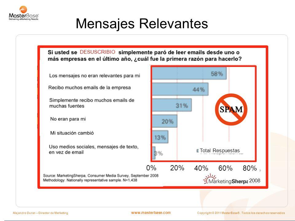 www.masterbase.com Copyright © 2011 MasterBase®. Todos los derechos reservados Alejandro Duran – Director de Marketing Mensajes Relevantes 2008 20% 40