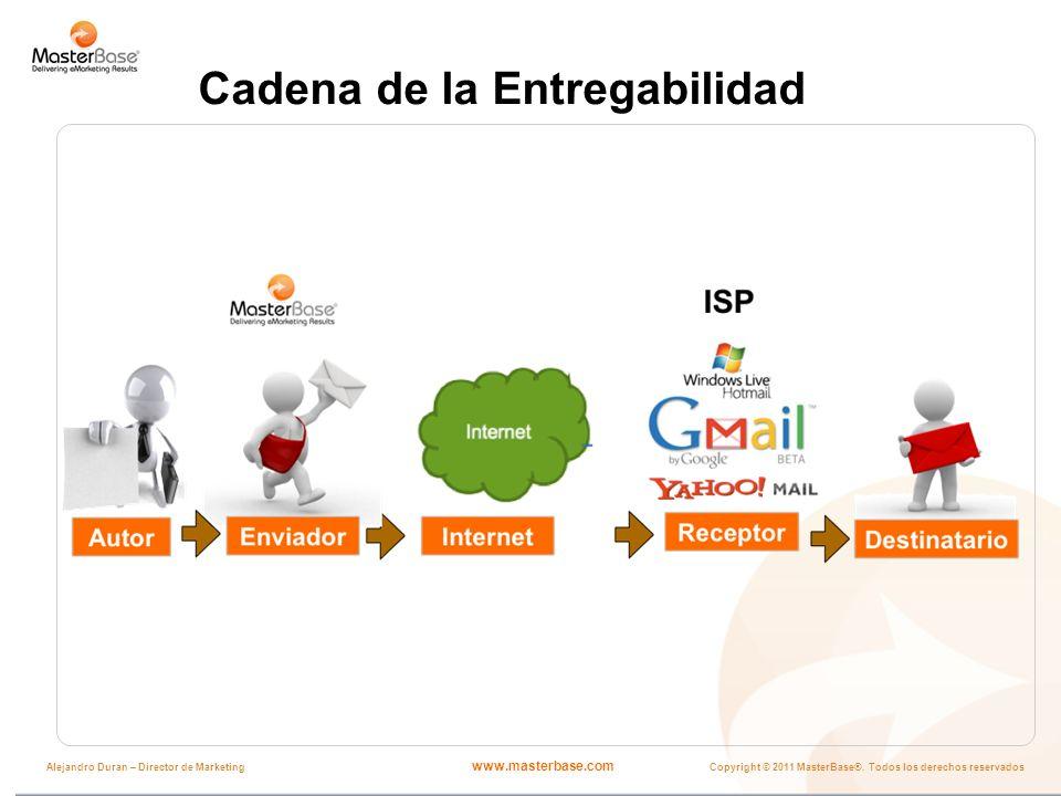 www.masterbase.com Copyright © 2011 MasterBase®. Todos los derechos reservados Alejandro Duran – Director de Marketing Cadena de la Entregabilidad