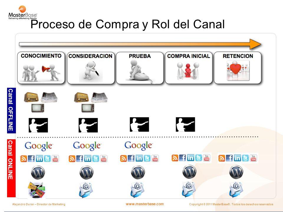 www.masterbase.com Copyright © 2011 MasterBase®. Todos los derechos reservados Alejandro Duran – Director de Marketing Proceso de Compra y Rol del Can