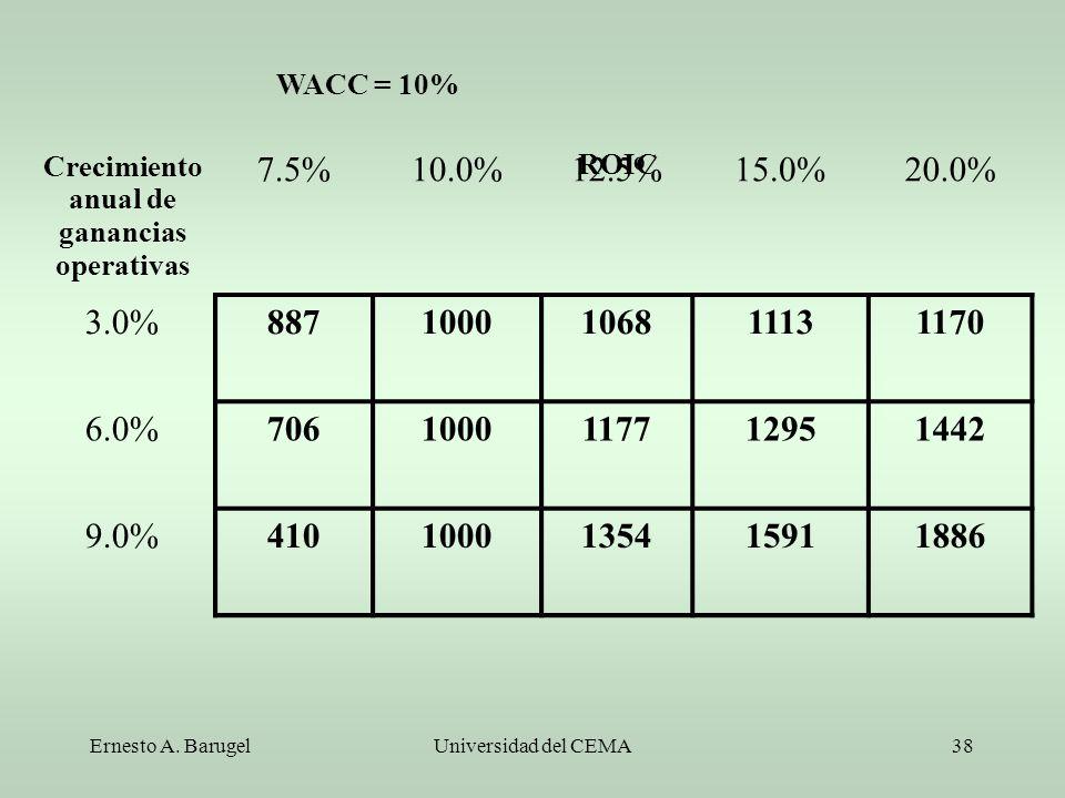 Ernesto A. BarugelUniversidad del CEMA38 Crecimiento anual de ganancias operativas 7.5%10.0%12.5%15.0%20.0% 3.0%8871000106811131170 6.0%70610001177129