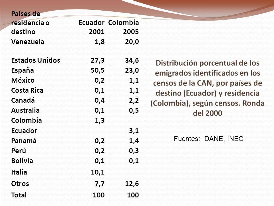 Fuentes: DANE, INEC Países de residencia o destino Ecuador 2001 Colombia 2005 Venezuela1,820,0 Estados Unidos27,334,6 España50,523,0 México0,21,1 Costa Rica0,11,1 Canadá0,42,2 Australia0,10,5 Colombia1,3 Ecuador3,1 Panamá0,21,4 Perú0,20,3 Bolivia0,1 Italia10,1 Otros7,712,6 Total100
