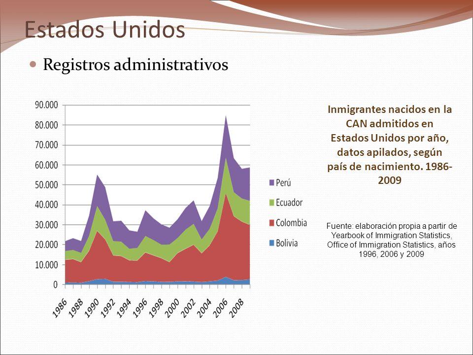 Estados Unidos Registros administrativos Inmigrantes nacidos en la CAN admitidos en Estados Unidos por año, datos apilados, según país de nacimiento.