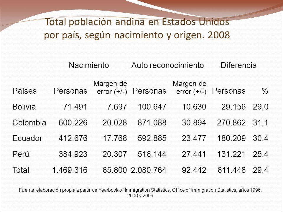 Total población andina en Estados Unidos por país, según nacimiento y origen.