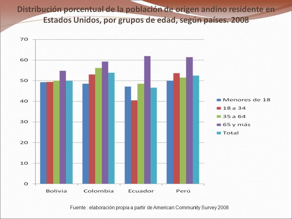 Fuente : elaboración propia a partir de American Community Survey 2008