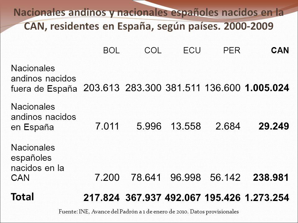 BOLCOLECUPERCAN Nacionales andinos nacidos fuera de España 203.613283.300381.511136.6001.005.024 Nacionales andinos nacidos en España 7.0115.99613.5582.68429.249 Nacionales españoles nacidos en la CAN 7.20078.64196.99856.142238.981 Total 217.824367.937492.067195.4261.273.254 Fuente: INE, Avance del Padrón a 1 de enero de 2010.