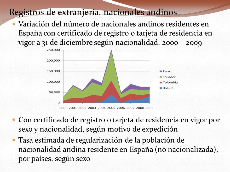 Registros de extranjería, nacionales andinos Variación del número de nacionales andinos residentes en España con certificado de registro o tarjeta de residencia en vigor a 31 de diciembre según nacionalidad.