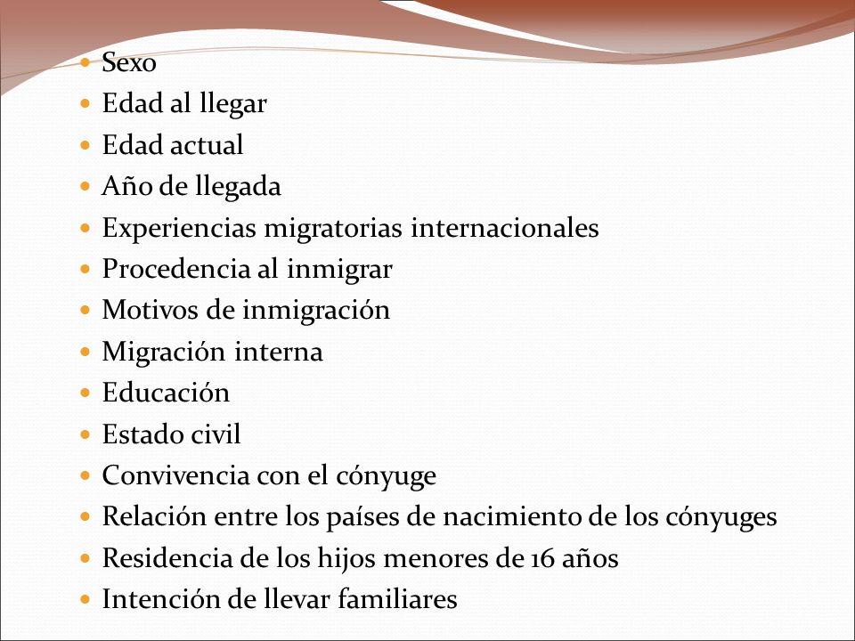 Sexo Edad al llegar Edad actual Año de llegada Experiencias migratorias internacionales Procedencia al inmigrar Motivos de inmigración Migración inter