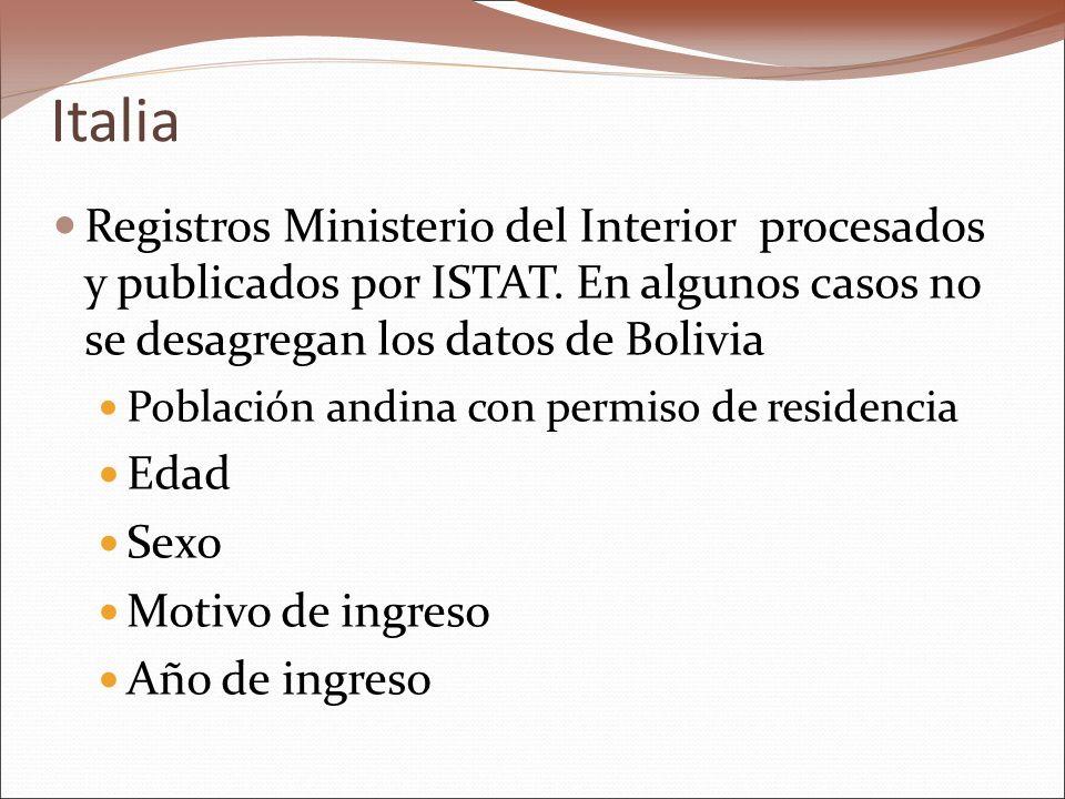 Italia Registros Ministerio del Interior procesados y publicados por ISTAT. En algunos casos no se desagregan los datos de Bolivia Población andina co