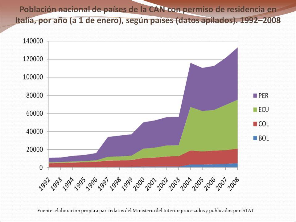 Fuente: elaboración propia a partir datos del Ministerio del Interior procesados y publicados por ISTAT