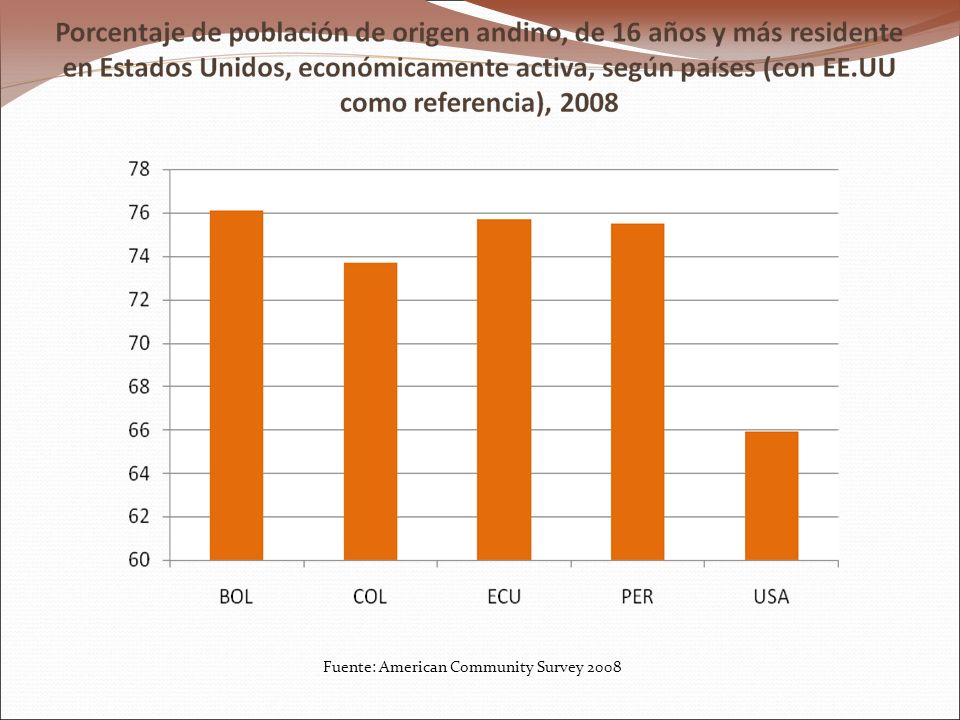 Fuente: American Community Survey 2008