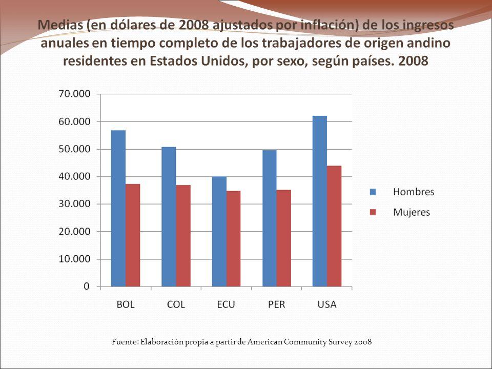 Fuente: Elaboración propia a partir de American Community Survey 2008