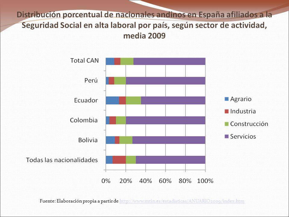Fuente: Elaboración propia a partir de http://www.mtin.es/estadisticas/ANUARIO2009/index.htmhttp://www.mtin.es/estadisticas/ANUARIO2009/index.htm