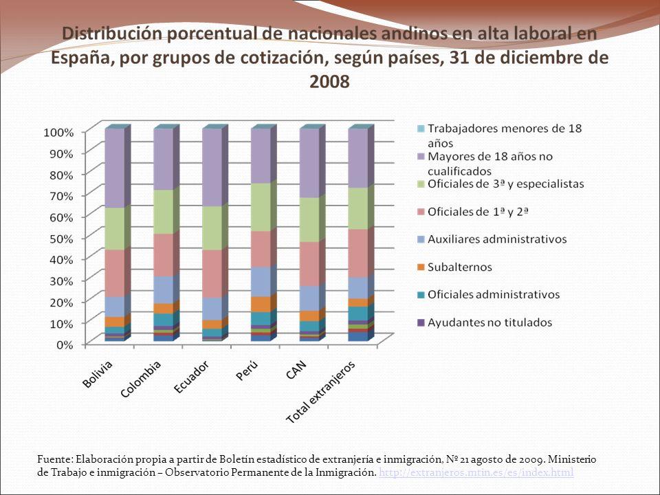 Fuente: Elaboración propia a partir de Boletín estadístico de extranjería e inmigración, Nº 21 agosto de 2009.