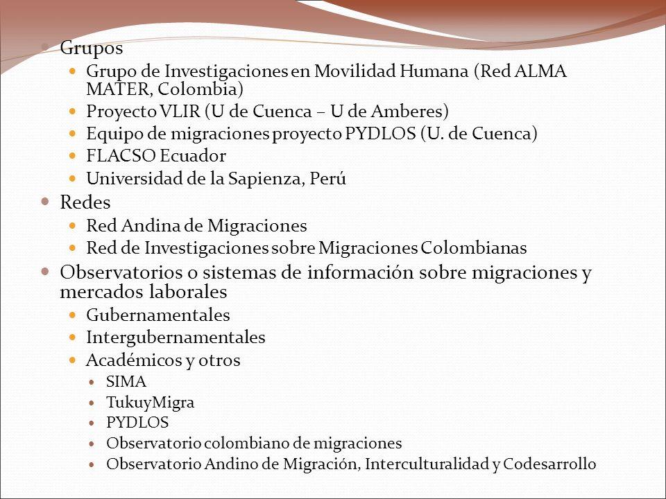 Grupos Grupo de Investigaciones en Movilidad Humana (Red ALMA MATER, Colombia) Proyecto VLIR (U de Cuenca – U de Amberes) Equipo de migraciones proyecto PYDLOS (U.