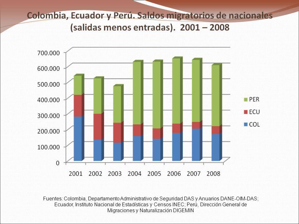 Fuentes: Colombia, Departamento Administrativo de Seguridad DAS y Anuarios DANE-OIM-DAS; Ecuador, Instituto Nacional de Estadísticas y Censos INEC; Pe