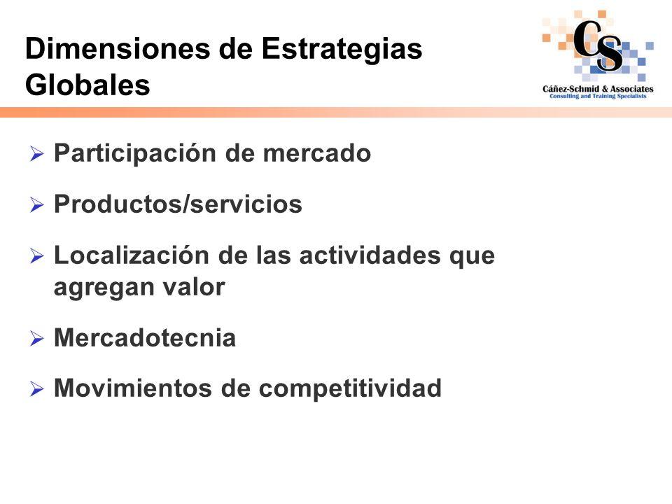 Dimensiones de Estrategias Globales Participación de mercado Productos/servicios Localización de las actividades que agregan valor Mercadotecnia Movim