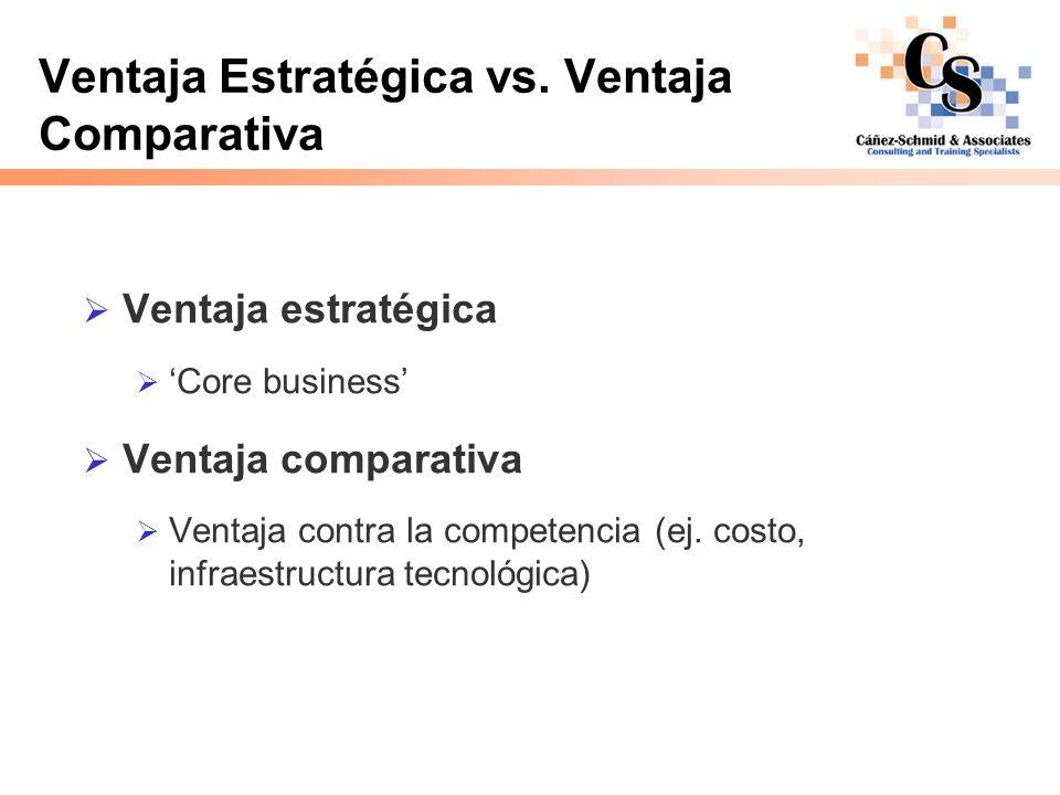 Ventaja Estratégica vs. Ventaja Comparativa Ventaja estratégica Core business Ventaja comparativa Ventaja contra la competencia (ej. costo, infraestru