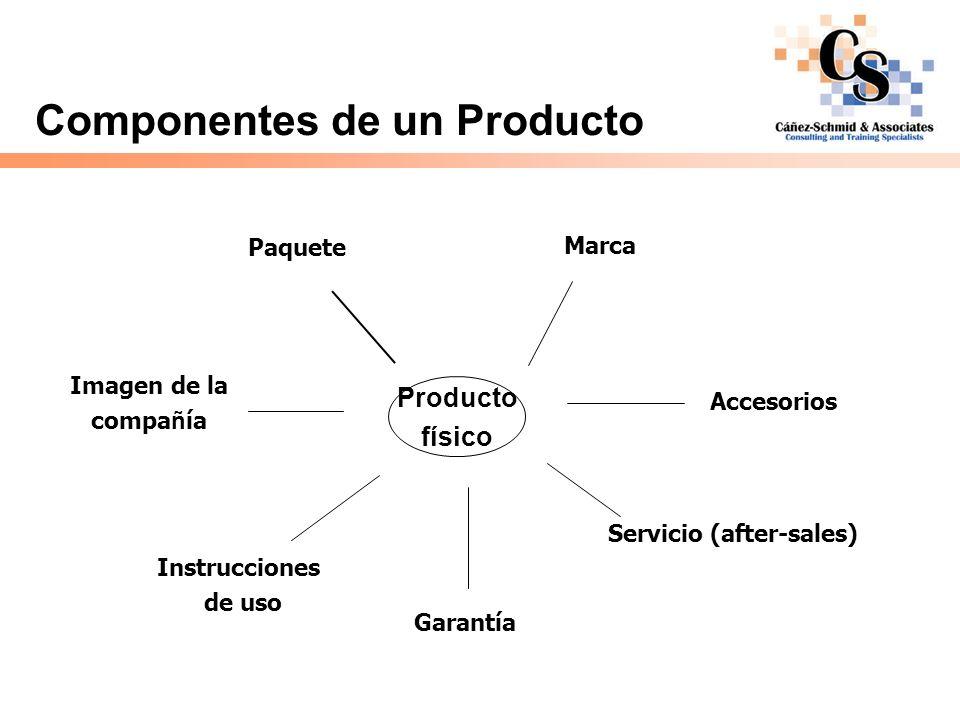 Componentes de un Producto Producto físico Paquete Marca Accesorios Servicio (after-sales) Garantía Instrucciones de uso Imagen de la compa ñ ía