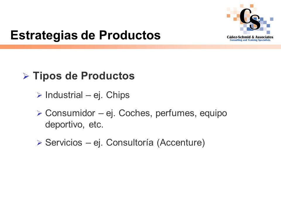 Estrategias de Productos Tipos de Productos Industrial – ej. Chips Consumidor – ej. Coches, perfumes, equipo deportivo, etc. Servicios – ej. Consultor