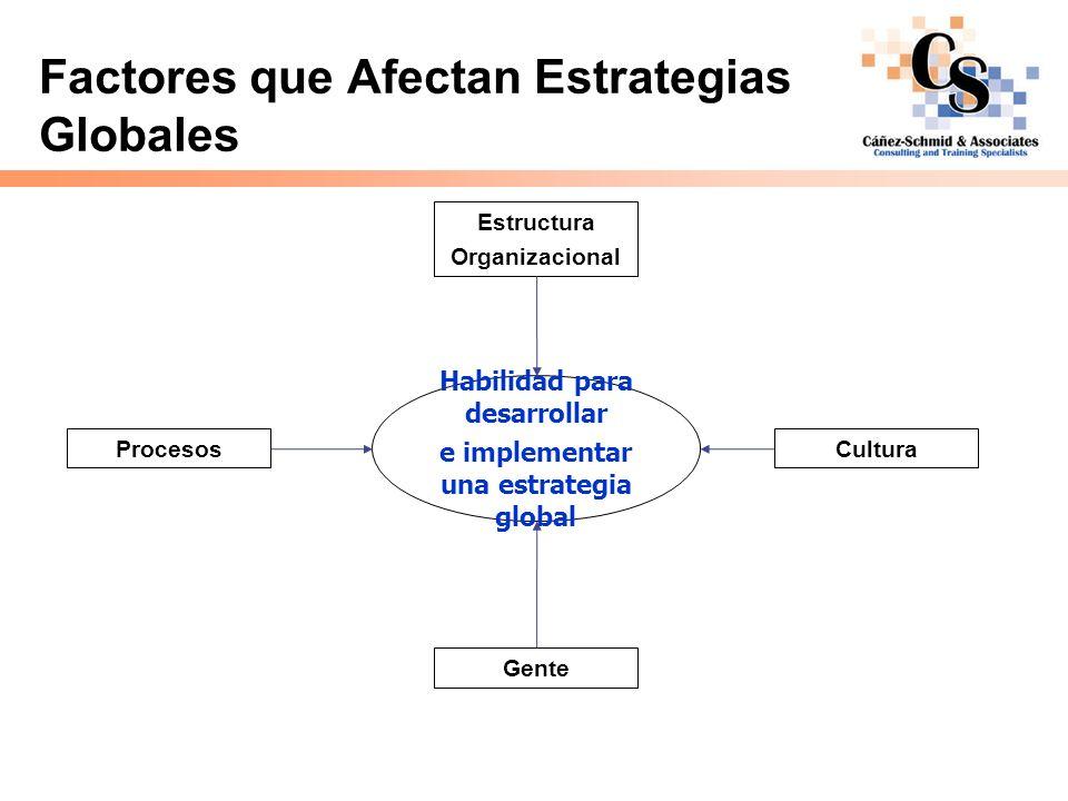 Factores que Afectan Estrategias Globales Estructura Organizacional Procesos Gente Cultura Habilidad para desarrollar e implementar una estrategia glo