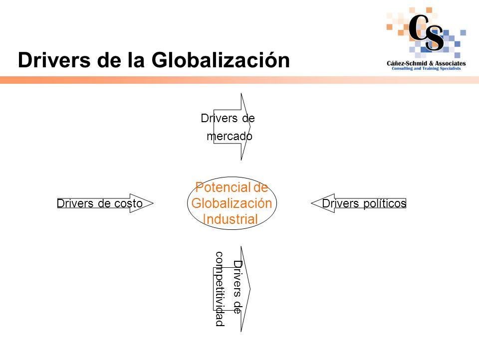 Drivers de la Globalización Mercado Ingreso per capita convergente entre las naciones industrializadas Incremento de viajes Convergencia de estilos de vida Establecimiento de marcas (ej.