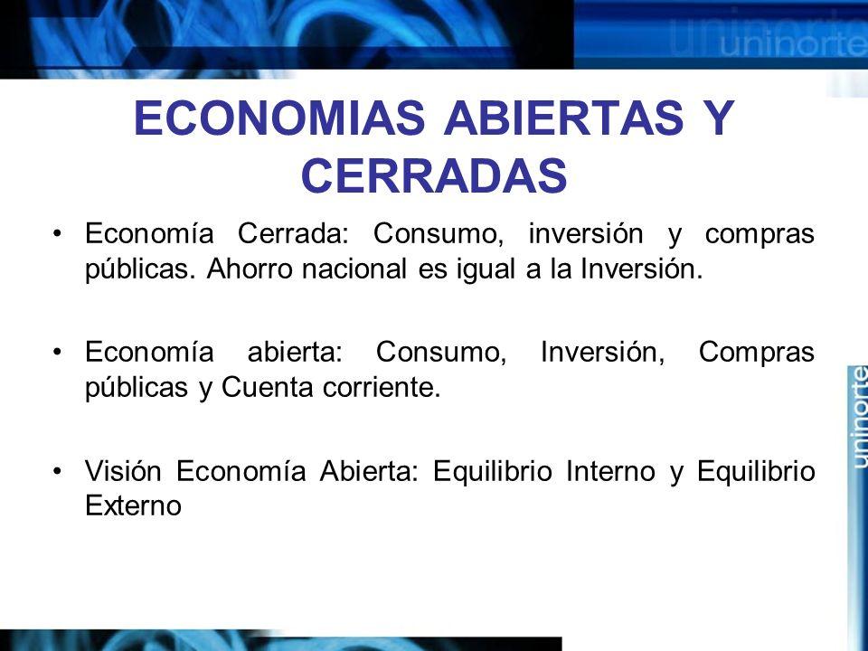 ECONOMIAS ABIERTAS Y CERRADAS Economía Cerrada: Consumo, inversión y compras públicas. Ahorro nacional es igual a la Inversión. Economía abierta: Cons