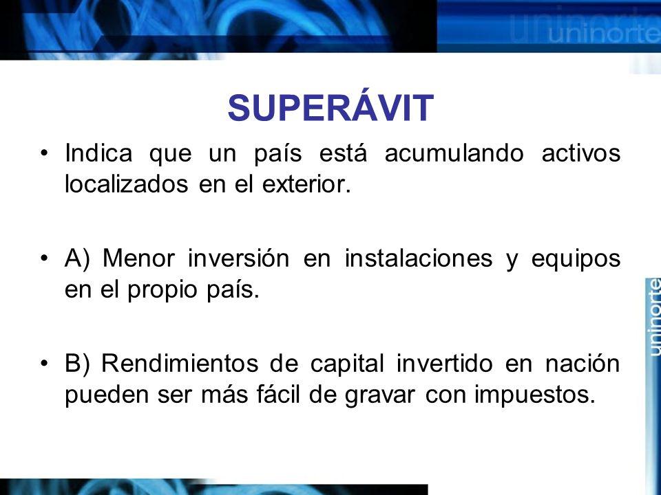 SUPERÁVIT Indica que un país está acumulando activos localizados en el exterior. A) Menor inversión en instalaciones y equipos en el propio país. B) R