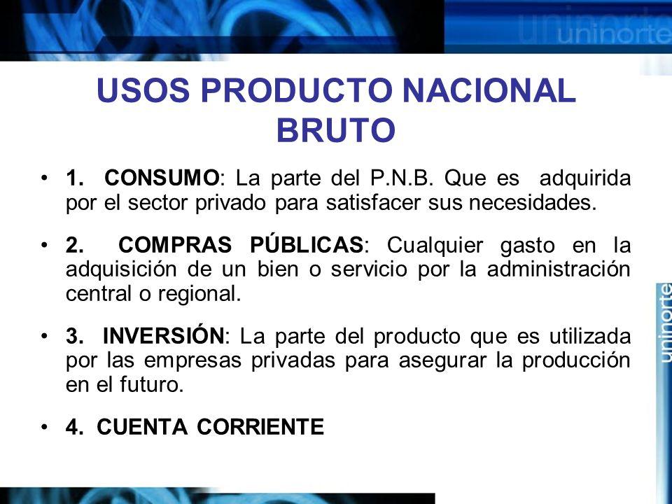 USOS PRODUCTO NACIONAL BRUTO 1. CONSUMO: La parte del P.N.B. Que es adquirida por el sector privado para satisfacer sus necesidades. 2. COMPRAS PÚBLIC