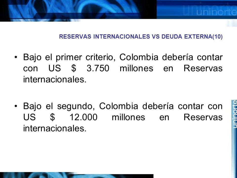 RESERVAS INTERNACIONALES VS DEUDA EXTERNA(10) Bajo el primer criterio, Colombia debería contar con US $ 3.750 millones en Reservas internacionales. Ba