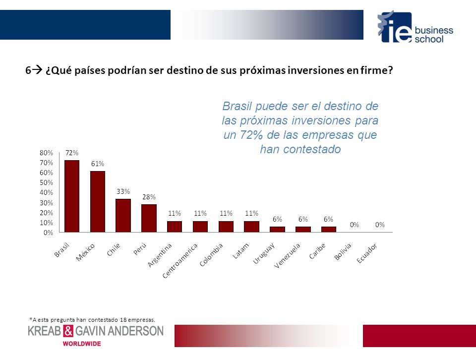 6 ¿Qué países podrían ser destino de sus próximas inversiones en firme? *A esta pregunta han contestado 18 empresas. Brasil puede ser el destino de la