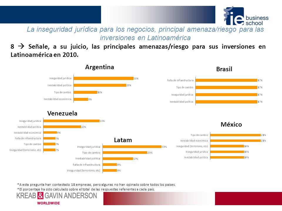 8 Señale, a su juicio, las principales amenazas/riesgo para sus inversiones en Latinoamérica en 2010. La inseguridad jurídica para los negocios, princ
