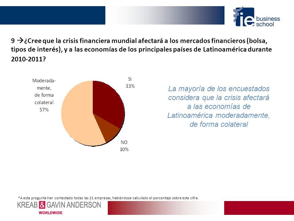 9 ¿Cree que la crisis financiera mundial afectará a los mercados financieros (bolsa, tipos de interés), y a las economías de los principales países de Latinoamérica durante 2010-2011.