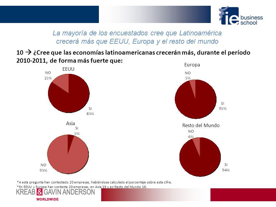 Resto del Mundo La mayoría de los encuestados cree que Latinoamérica crecerá más que EEUU, Europa y el resto del mundo 10 ¿Cree que las economías lati