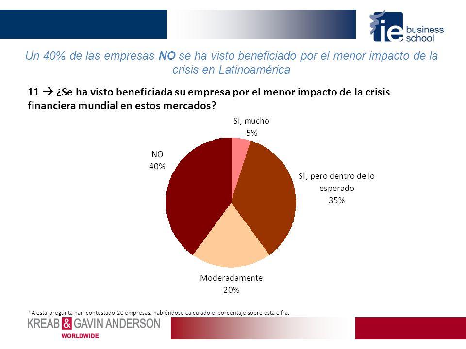 Un 40% de las empresas NO se ha visto beneficiado por el menor impacto de la crisis en Latinoamérica *A esta pregunta han contestado 20 empresas, habiéndose calculado el porcentaje sobre esta cifra.