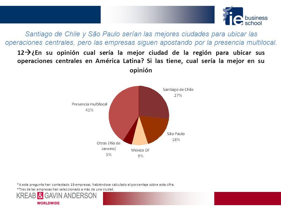 12 ¿En su opinión cual sería la mejor ciudad de la región para ubicar sus operaciones centrales en América Latina? Si las tiene, cual sería la mejor e