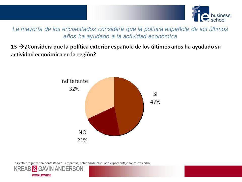 13 ¿Considera que la política exterior española de los últimos años ha ayudado su actividad económica en la región? La mayoría de los encuestados cons