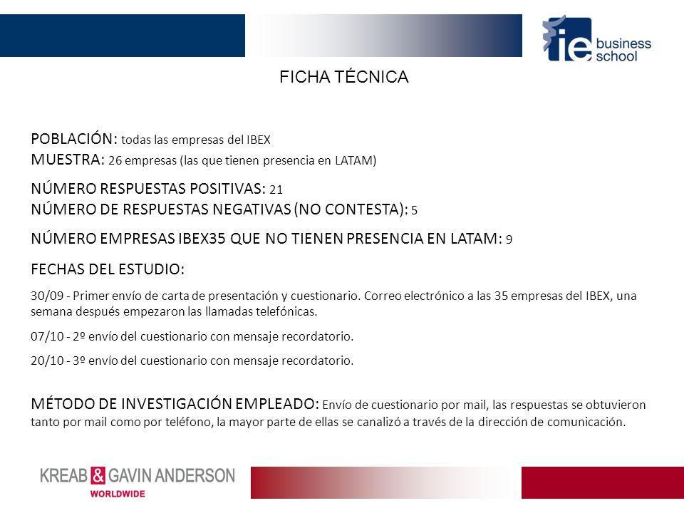 FICHA TÉCNICA POBLACIÓN: todas las empresas del IBEX MUESTRA: 26 empresas (las que tienen presencia en LATAM) NÚMERO RESPUESTAS POSITIVAS: 21 NÚMERO DE RESPUESTAS NEGATIVAS (NO CONTESTA): 5 NÚMERO EMPRESAS IBEX35 QUE NO TIENEN PRESENCIA EN LATAM: 9 FECHAS DEL ESTUDIO: 30/09 - Primer envío de carta de presentación y cuestionario.