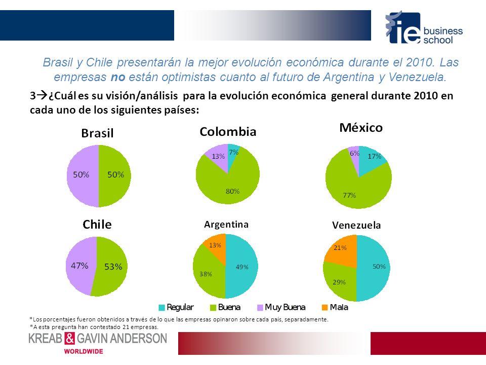 Brasil y Chile presentarán la mejor evolución económica durante el 2010. Las empresas no están optimistas cuanto al futuro de Argentina y Venezuela. *