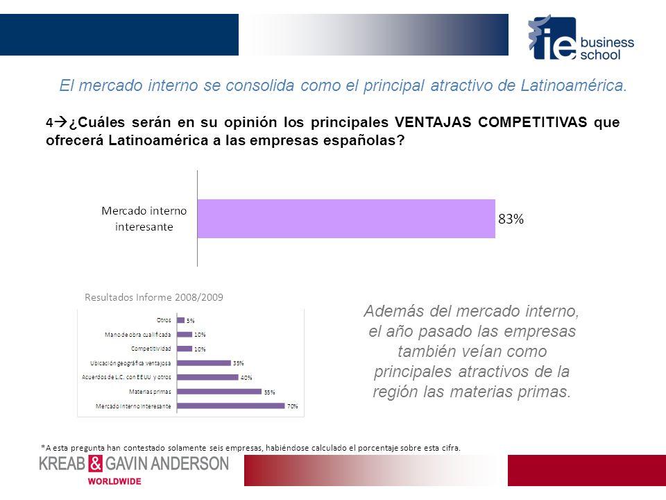 4 ¿Cuáles serán en su opinión los principales VENTAJAS COMPETITIVAS que ofrecerá Latinoamérica a las empresas españolas? El mercado interno se consoli