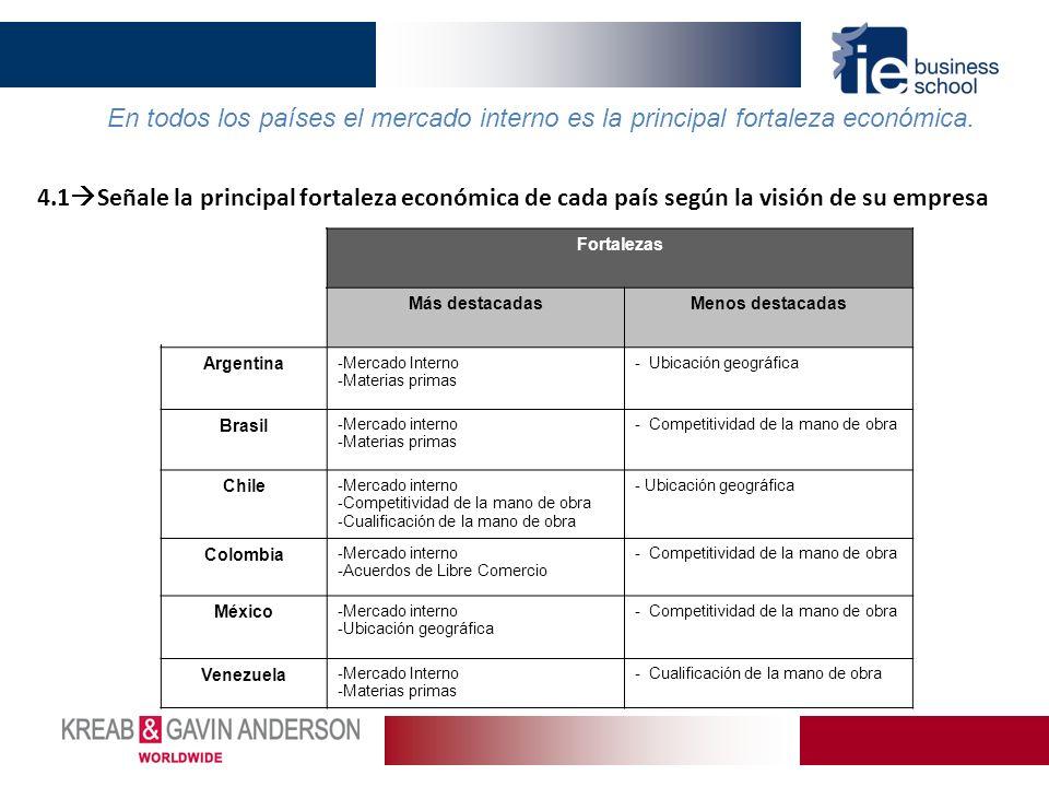4.1 Señale la principal fortaleza económica de cada país según la visión de su empresa Fortalezas Más destacadasMenos destacadas Argentina - Mercado I