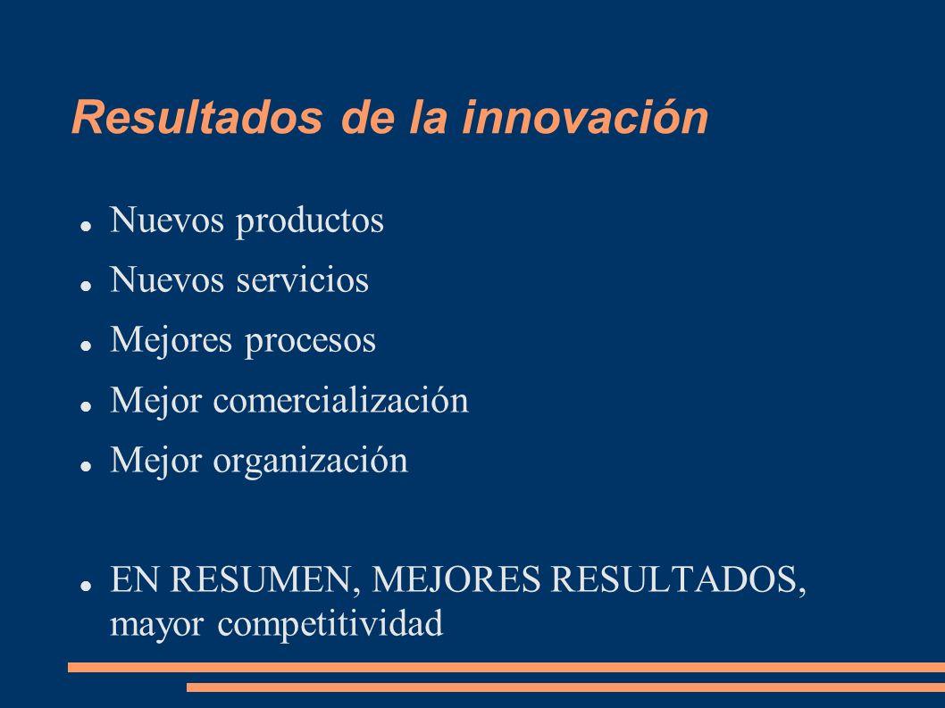 Resultados de la innovación Nuevos productos Nuevos servicios Mejores procesos Mejor comercialización Mejor organización EN RESUMEN, MEJORES RESULTADO