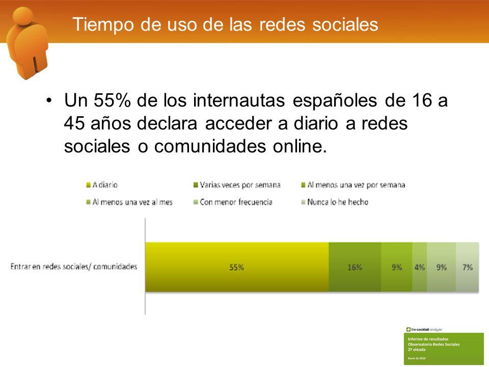 Tiempo de uso de las redes sociales Un 55% de los internautas españoles de 16 a 45 años declara acceder a diario a redes sociales o comunidades online.