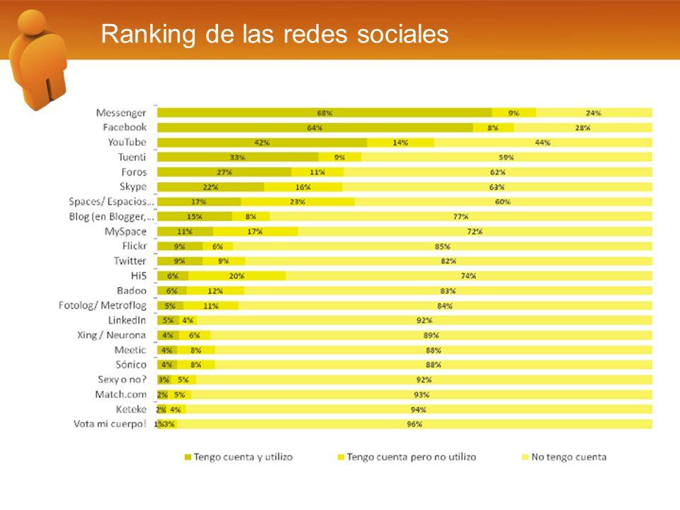 Ranking de las redes sociales