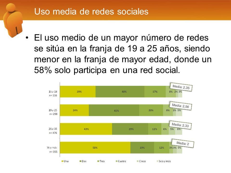 El uso medio de un mayor número de redes se sitúa en la franja de 19 a 25 años, siendo menor en la franja de mayor edad, donde un 58% solo participa en una red social.