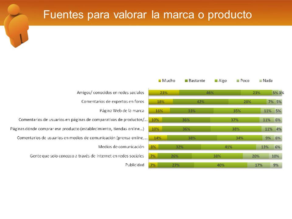 Fuentes para valorar la marca o producto