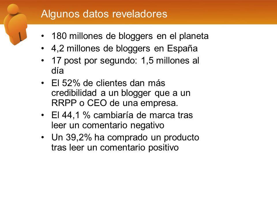 Algunos datos reveladores 180 millones de bloggers en el planeta 4,2 millones de bloggers en España 17 post por segundo: 1,5 millones al día El 52% de